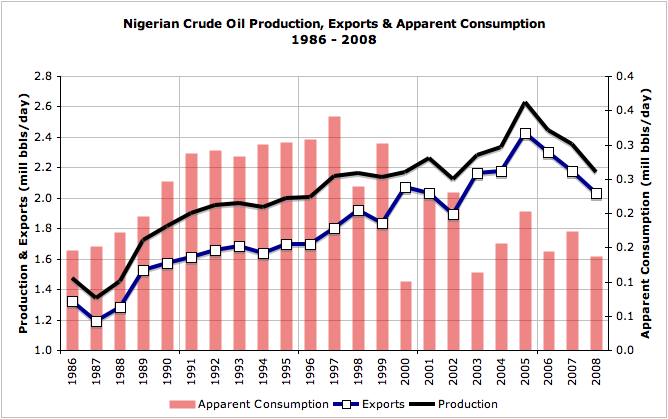Essay on dependence of the nigerian economy on crude oil