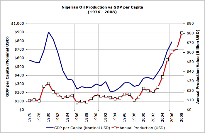 nigerian economy gdp and production If all goes to plan, when the refinery enters production in the first quarter of  to  turn the city into the most productive and dynamic part of nigeria's economy  at  35 per cent of gdp, the tax base is pitifully low and most of the.