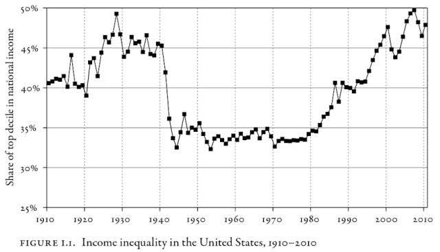 US income inequality 1910-2010